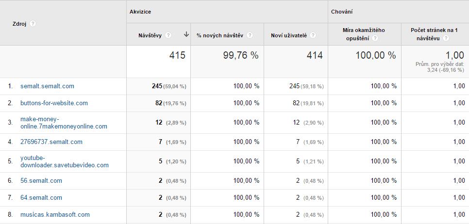 Statistika přístupů Semalt